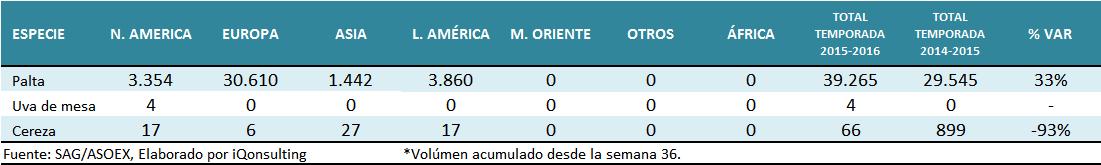 Reporte de Citricos